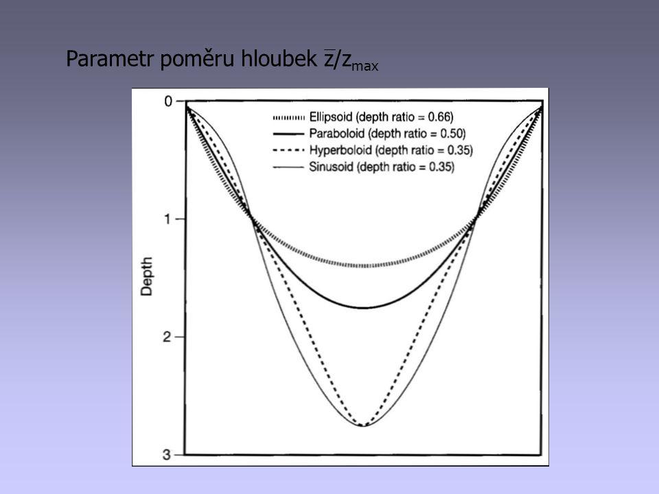 Parametr poměru hloubek z/zmax