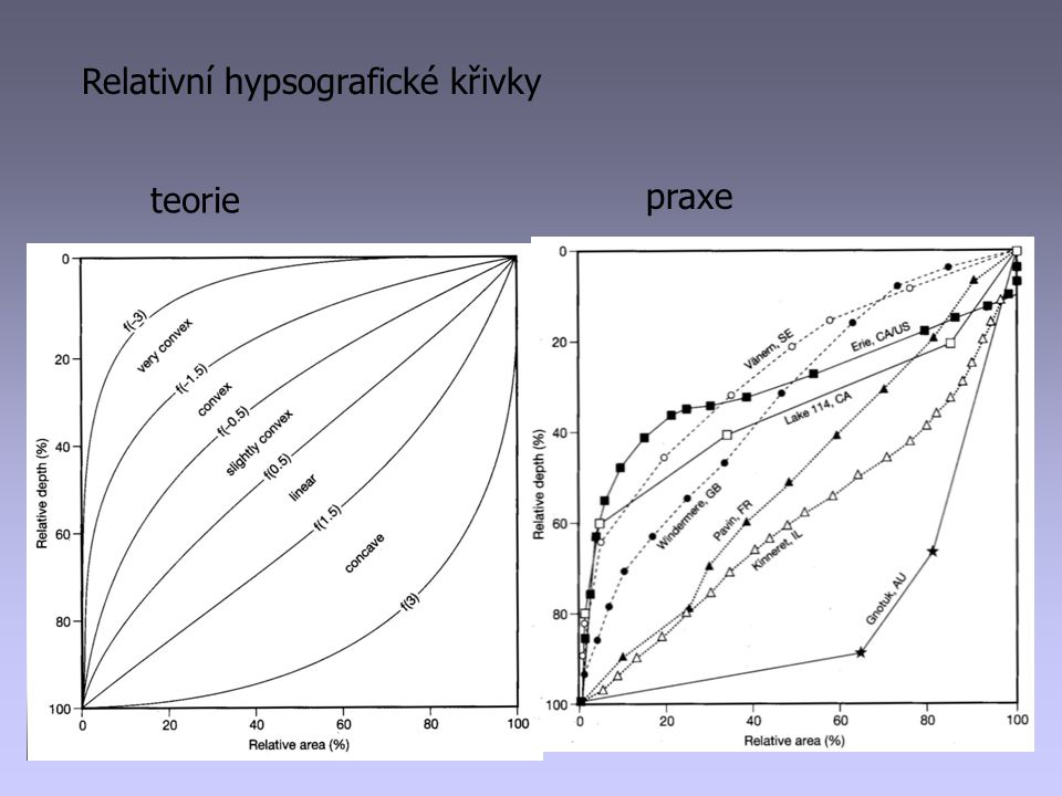Relativní hypsografické křivky