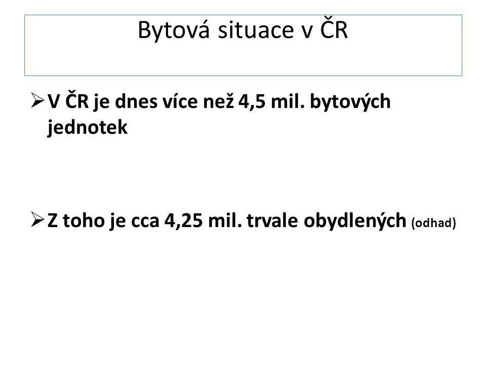Bytová situace v ČR V ČR je dnes více než 4,5 mil. bytových jednotek