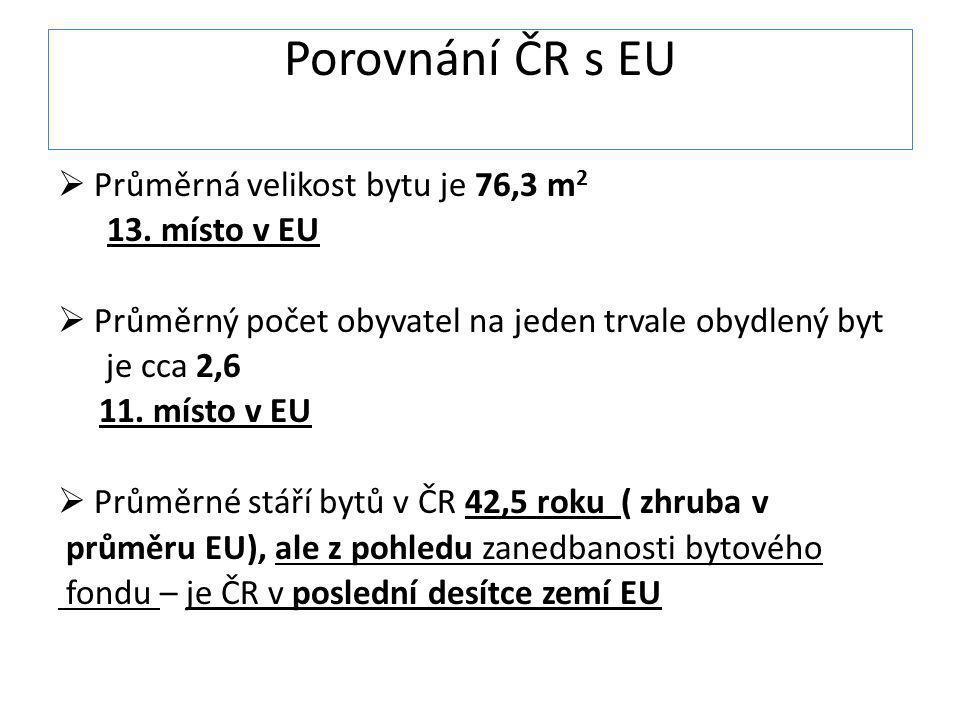 Porovnání ČR s EU Průměrná velikost bytu je 76,3 m2 13. místo v EU