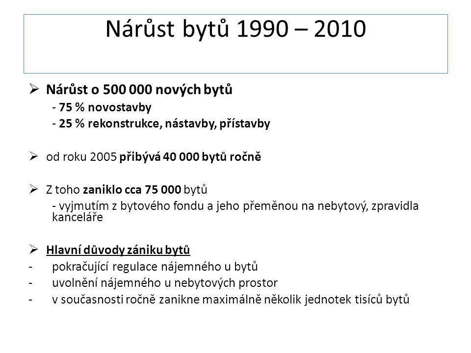 Nárůst bytů 1990 – 2010 Nárůst o 500 000 nových bytů - 75 % novostavby
