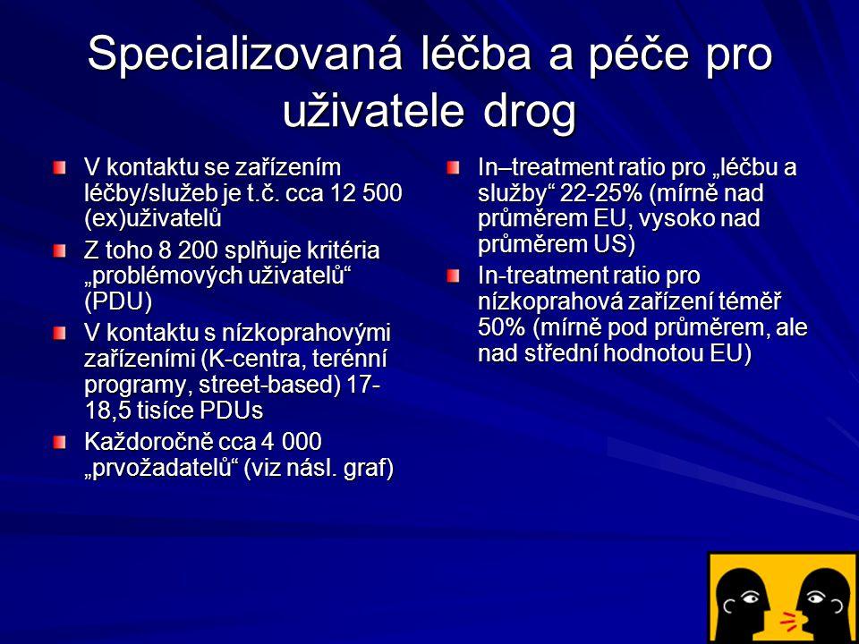 Specializovaná léčba a péče pro uživatele drog