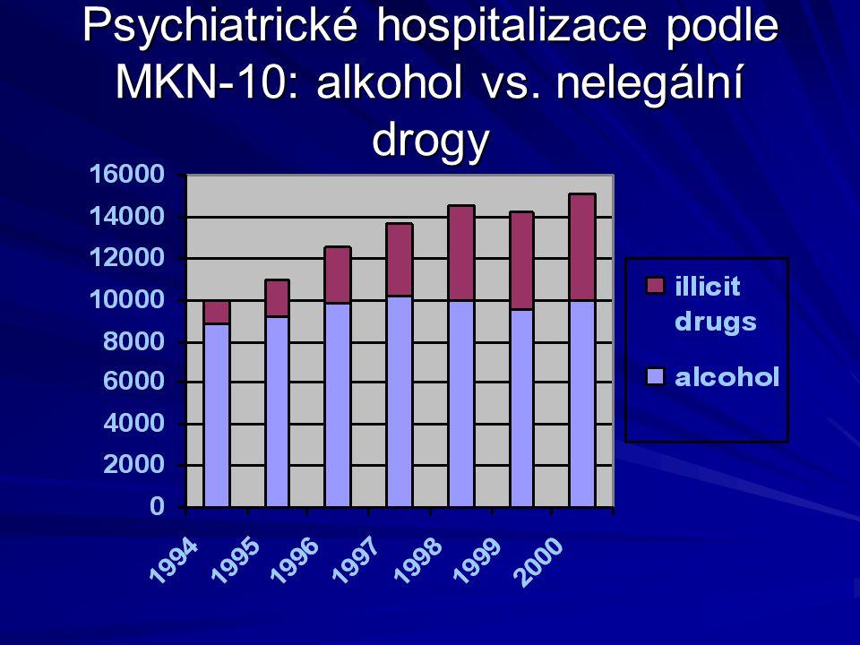 Psychiatrické hospitalizace podle MKN-10: alkohol vs. nelegální drogy