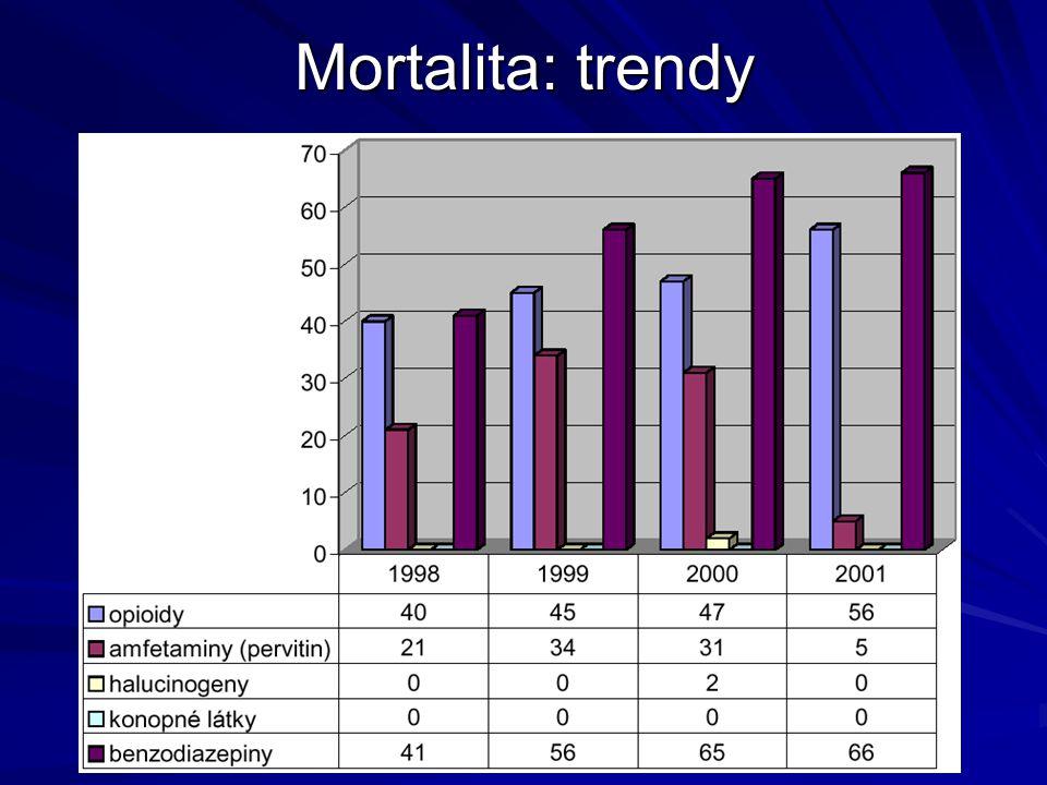 Mortalita: trendy