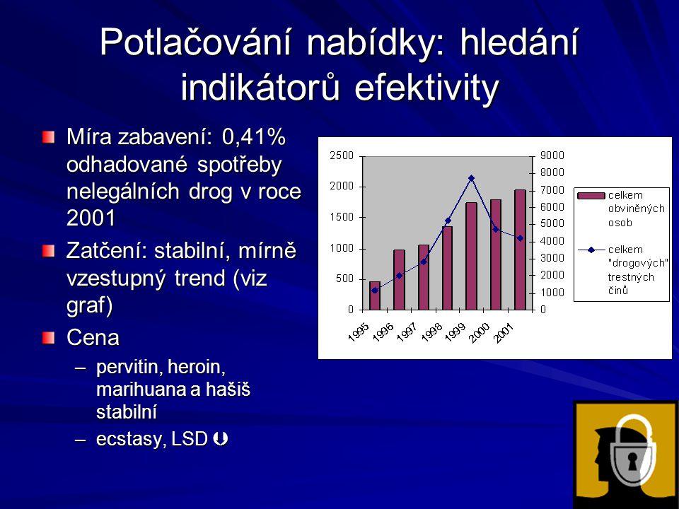 Potlačování nabídky: hledání indikátorů efektivity