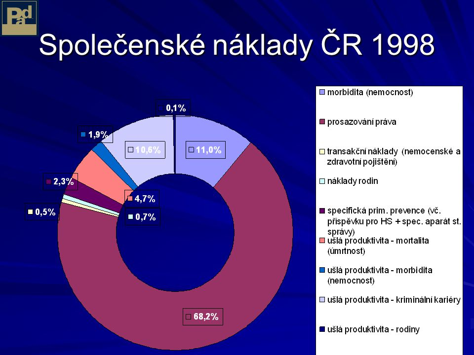 Společenské náklady ČR 1998