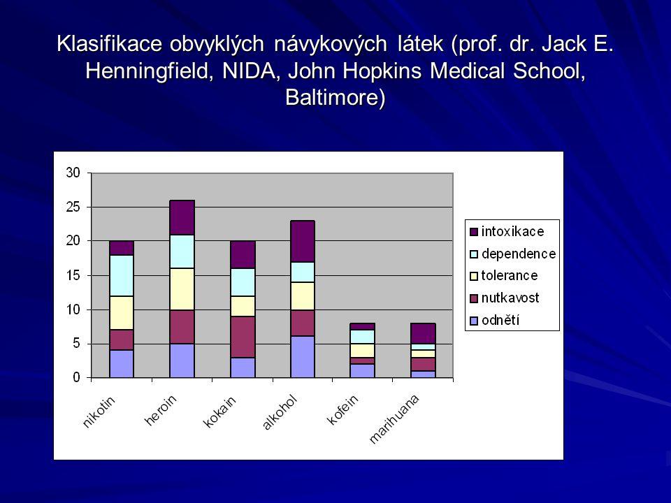 Klasifikace obvyklých návykových látek (prof. dr. Jack E