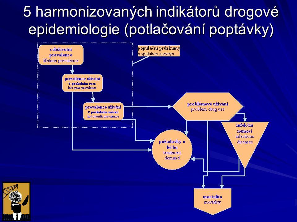 5 harmonizovaných indikátorů drogové epidemiologie (potlačování poptávky)