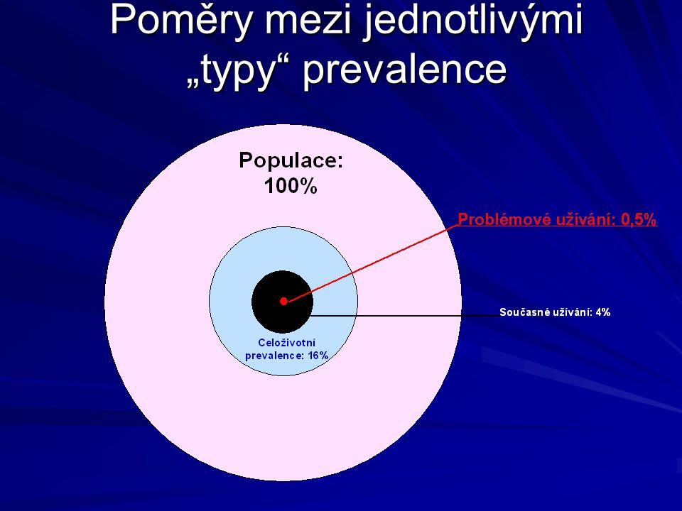 """Poměry mezi jednotlivými """"typy prevalence"""