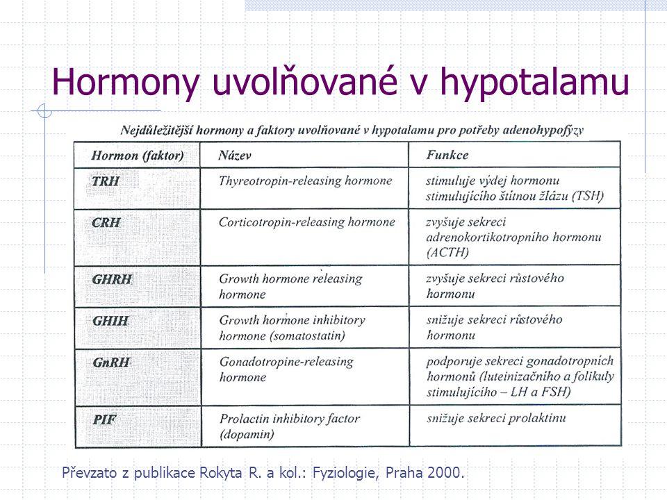 Hormony uvolňované v hypotalamu