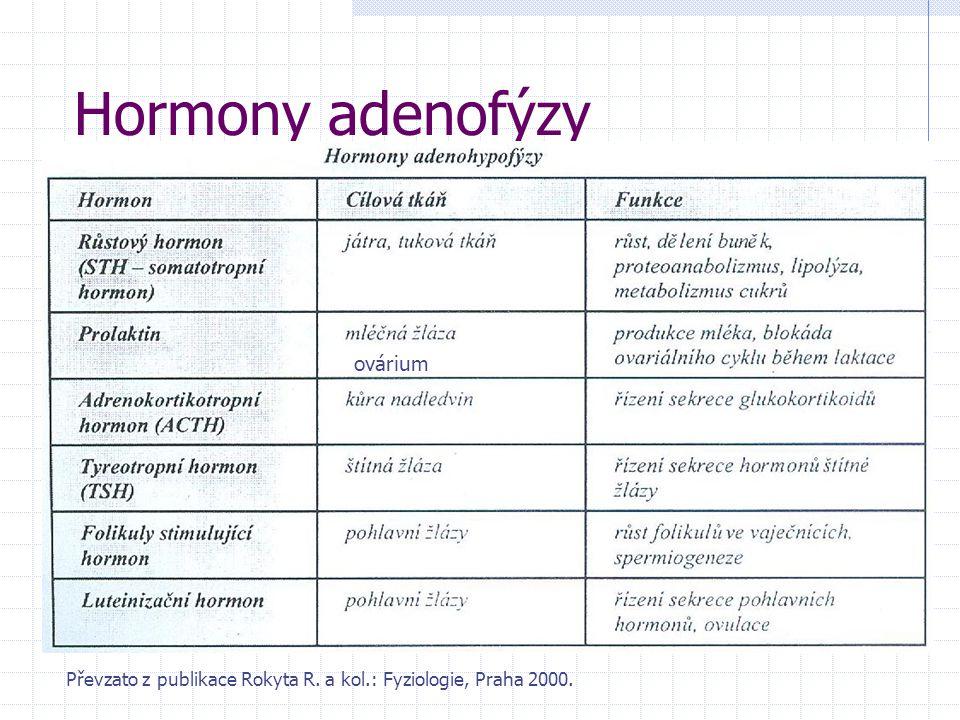 Hormony adenofýzy ovárium