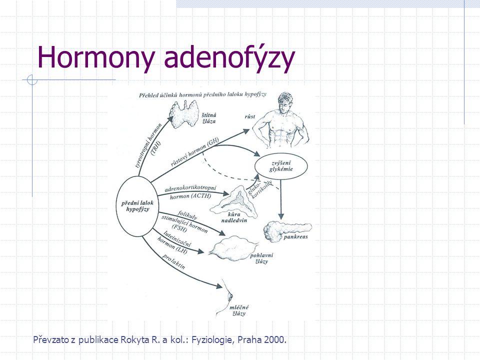 Hormony adenofýzy Převzato z publikace Rokyta R. a kol.: Fyziologie, Praha 2000.