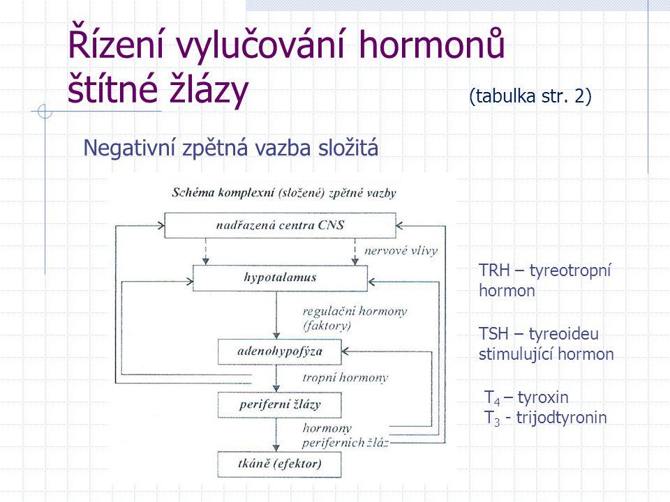 Řízení vylučování hormonů štítné žlázy (tabulka str. 2)