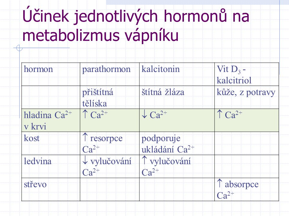 Účinek jednotlivých hormonů na metabolizmus vápníku