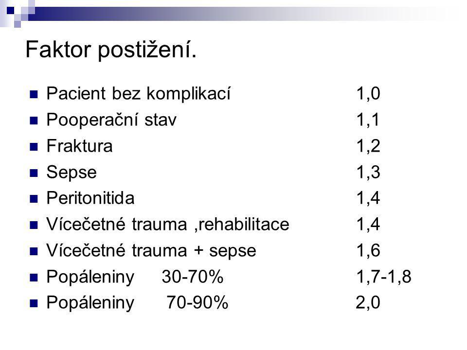 Faktor postižení. Pacient bez komplikací 1,0 Pooperační stav 1,1