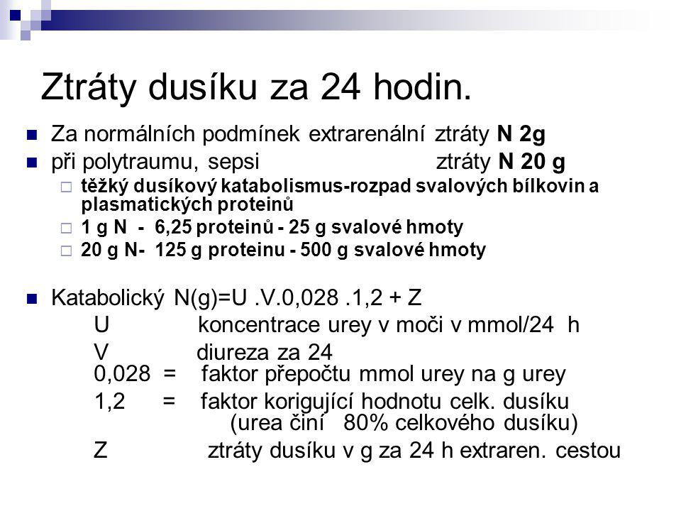 Ztráty dusíku za 24 hodin. Za normálních podmínek extrarenální ztráty N 2g. při polytraumu, sepsi ztráty N 20 g.