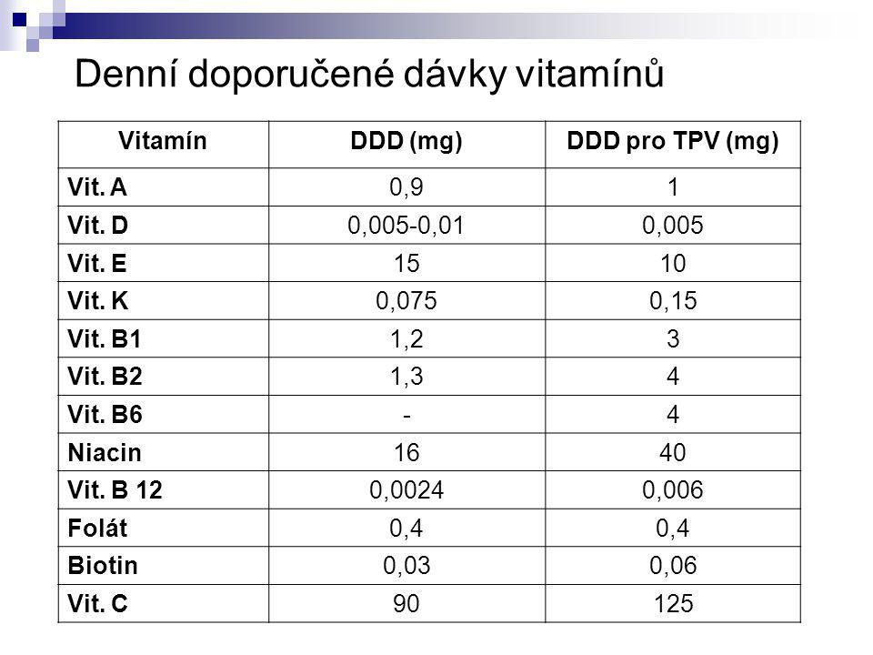 Denní doporučené dávky vitamínů