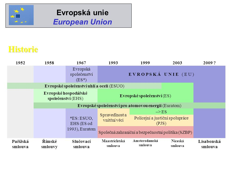 Maastrichtská smlouva Amsterodamská smlouva