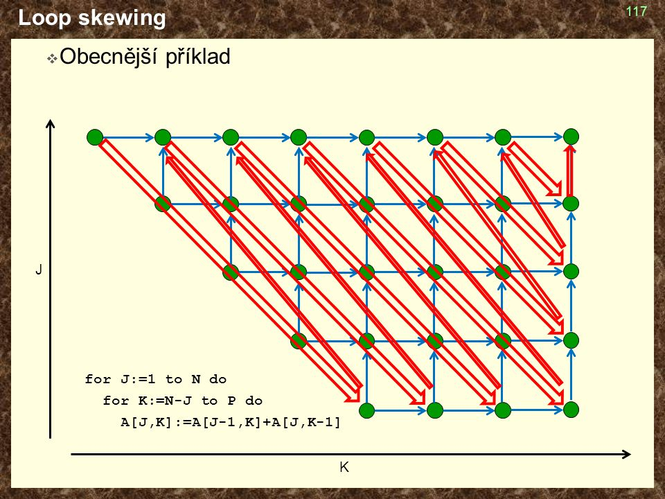 Loop skewing Obecnější příklad for J:=1 to N do for K:=N-J to P do
