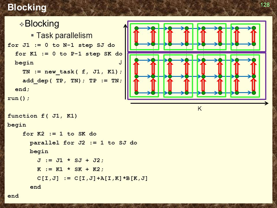 Blocking Blocking Task parallelism for J1 := 0 to N-1 step SJ do