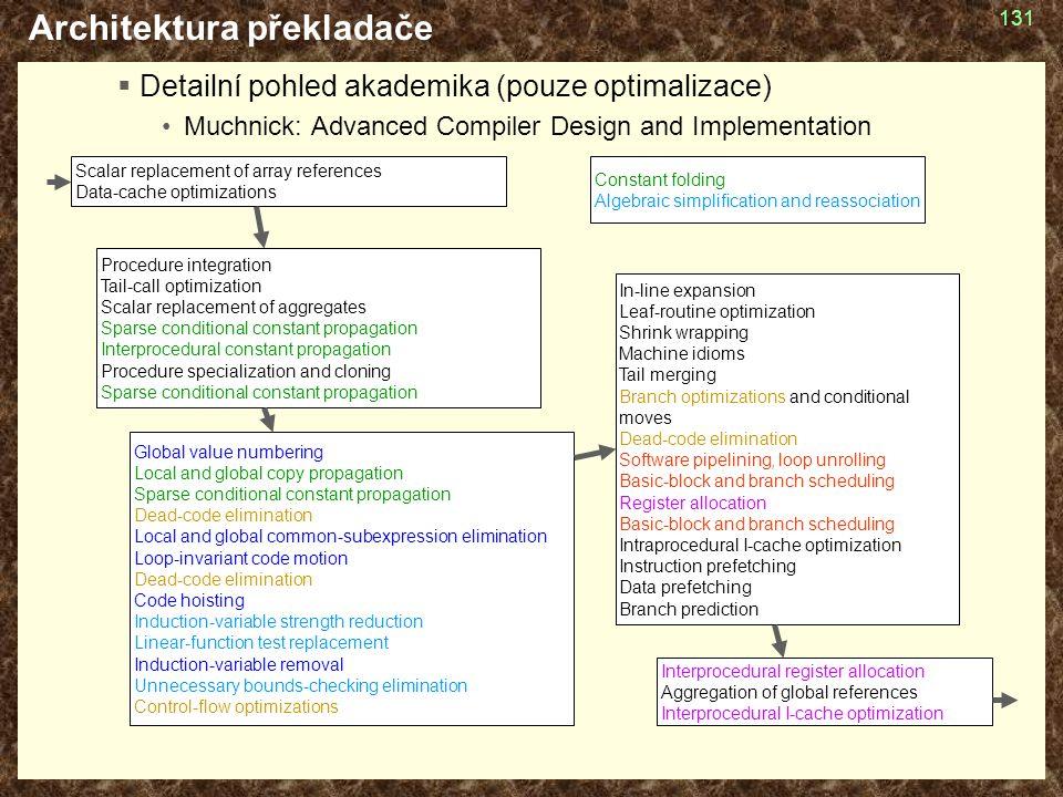 Architektura překladače