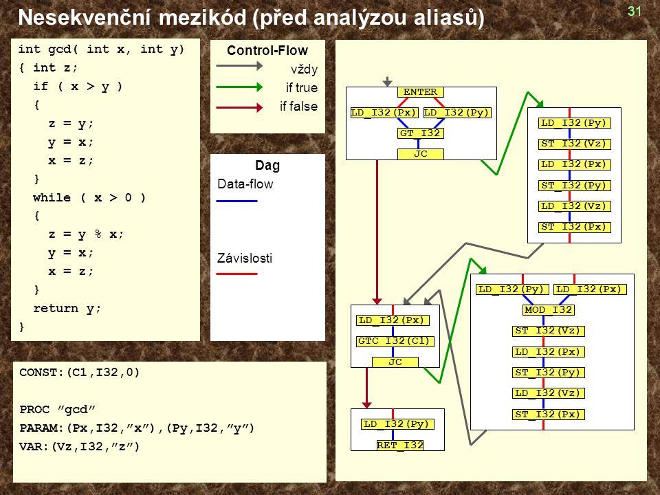 Nesekvenční mezikód (před analýzou aliasů)