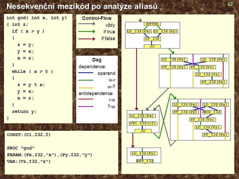 Nesekvenční mezikód po analýze aliasů