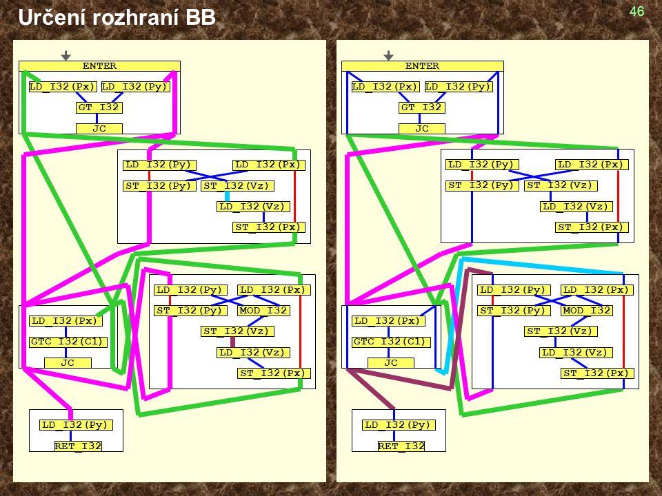 Určení rozhraní BB GT_I32 LD_I32(Px) LD_I32(Py) JC ENTER GTC_I32(C1)