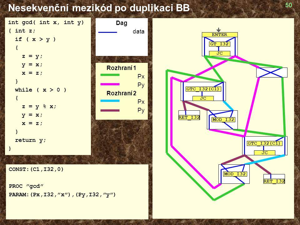 Nesekvenční mezikód po duplikaci BB