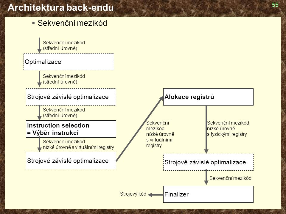 Architektura back-endu