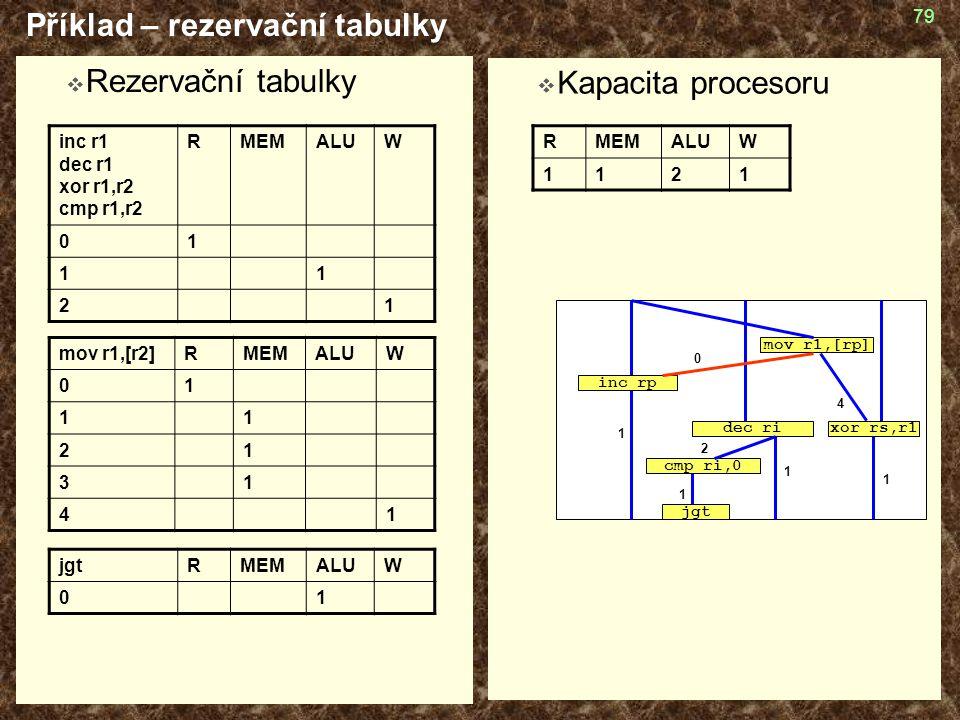 Příklad – rezervační tabulky