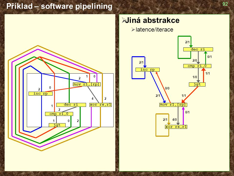 Příklad – software pipelining