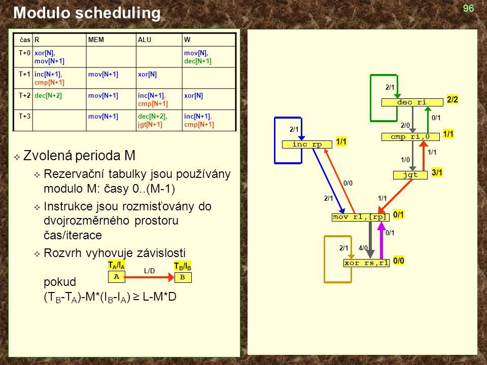 Modulo scheduling Zvolená perioda M
