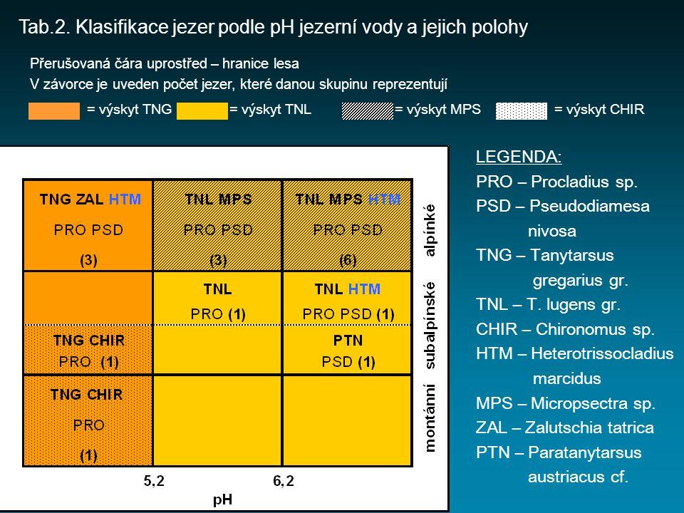 Tab.2. Klasifikace jezer podle pH jezerní vody a jejich polohy