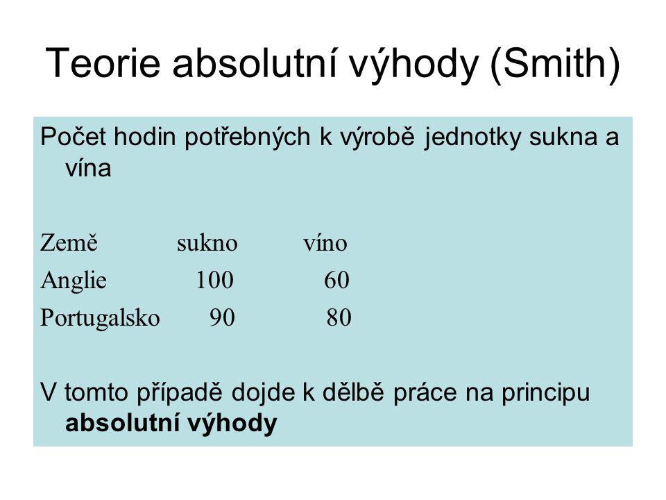Teorie absolutní výhody (Smith)