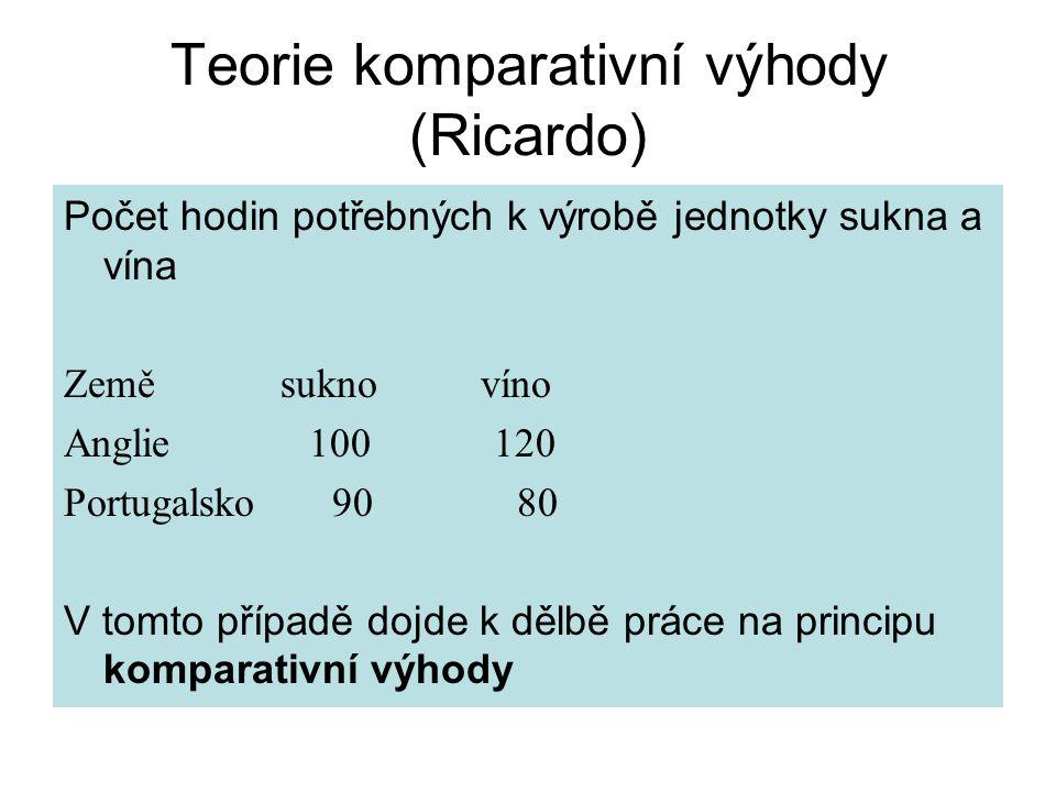 Teorie komparativní výhody (Ricardo)