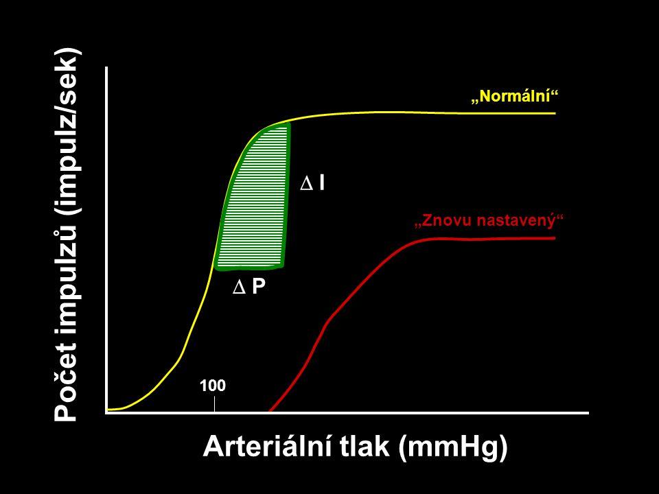 Arteriální tlak (mmHg)
