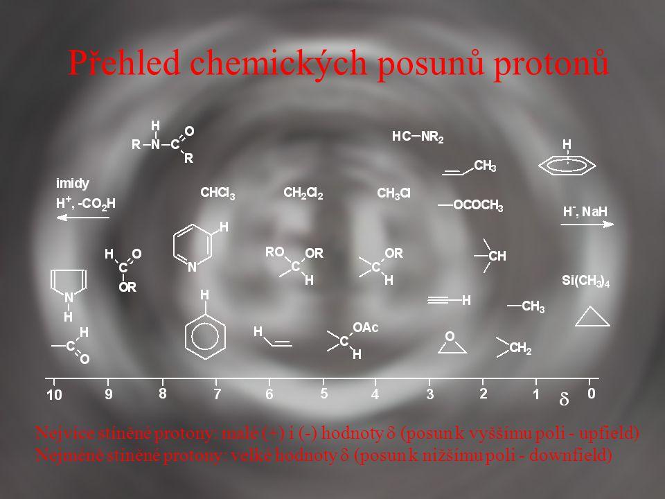 Přehled chemických posunů protonů