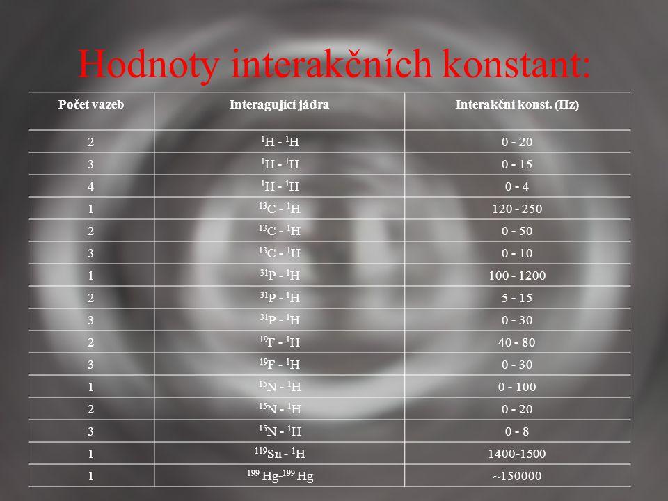 Hodnoty interakčních konstant:
