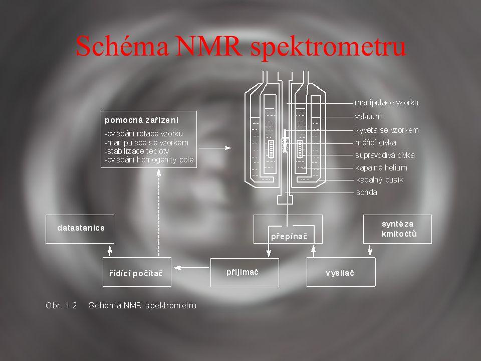 Schéma NMR spektrometru