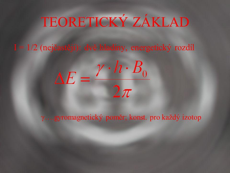 TEORETICKÝ ZÁKLAD I = 1/2 (nejčastěji): dvě hladiny, energetický rozdíl.