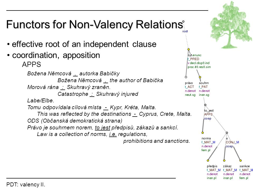 Functors for Non-Valency Relations