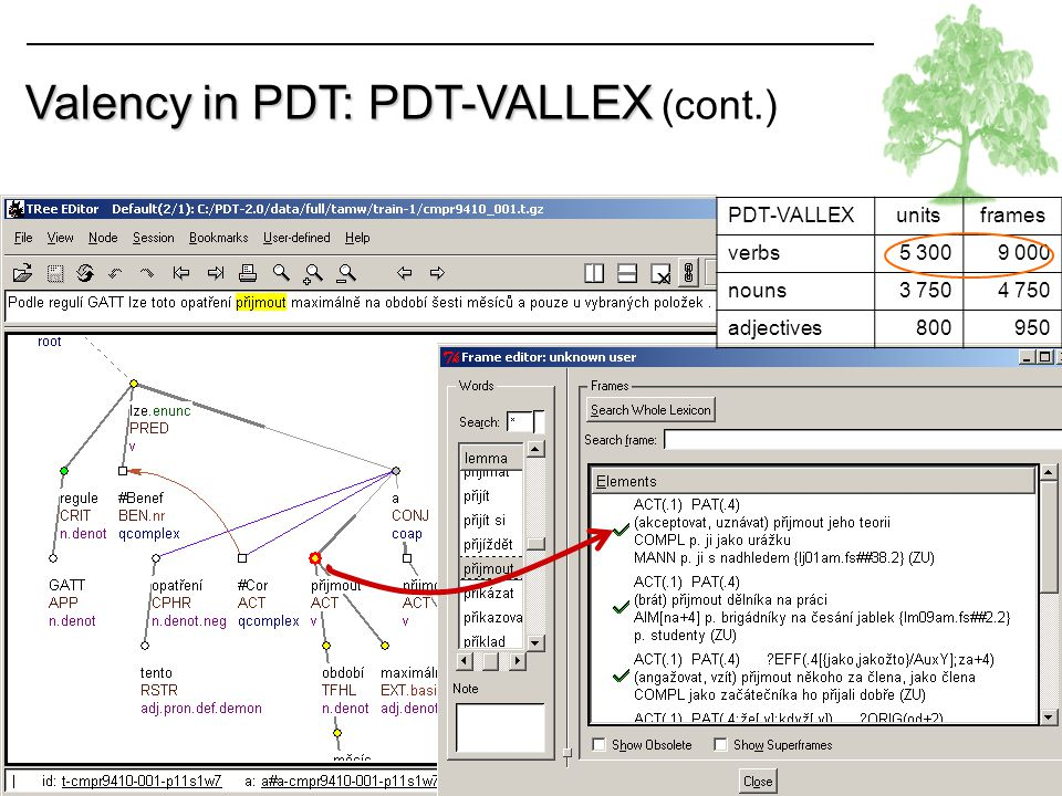 Valency in PDT: PDT-VALLEX (cont.)
