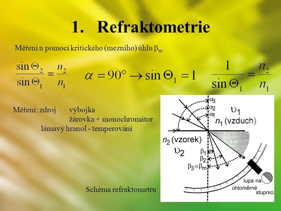 Refraktometrie Měření n pomocí kritického (mezního) úhlu bm