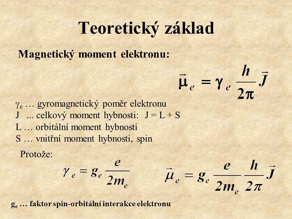 Teoretický základ Magnetický moment elektronu: