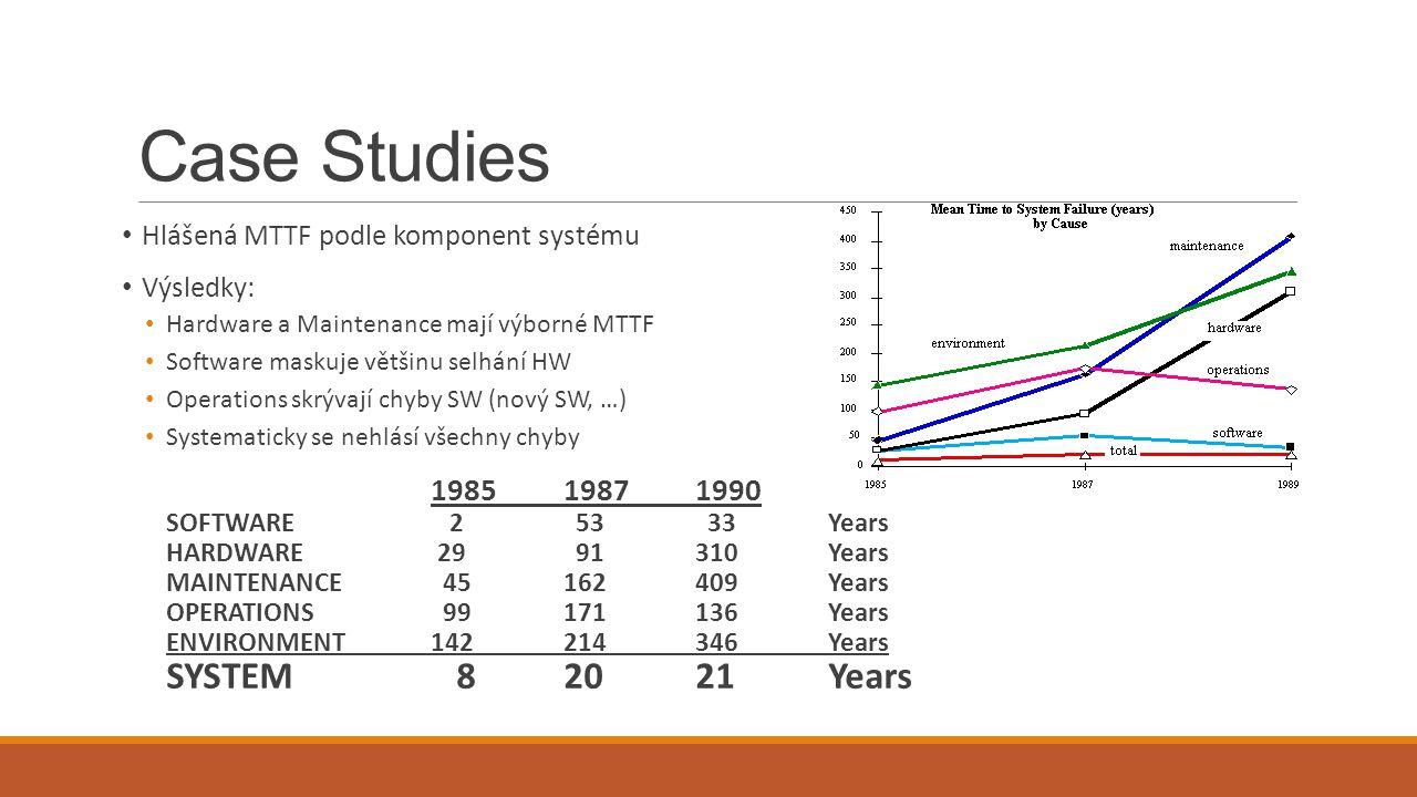 Case Studies SYSTEM 8 20 21 Years Hlášená MTTF podle komponent systému