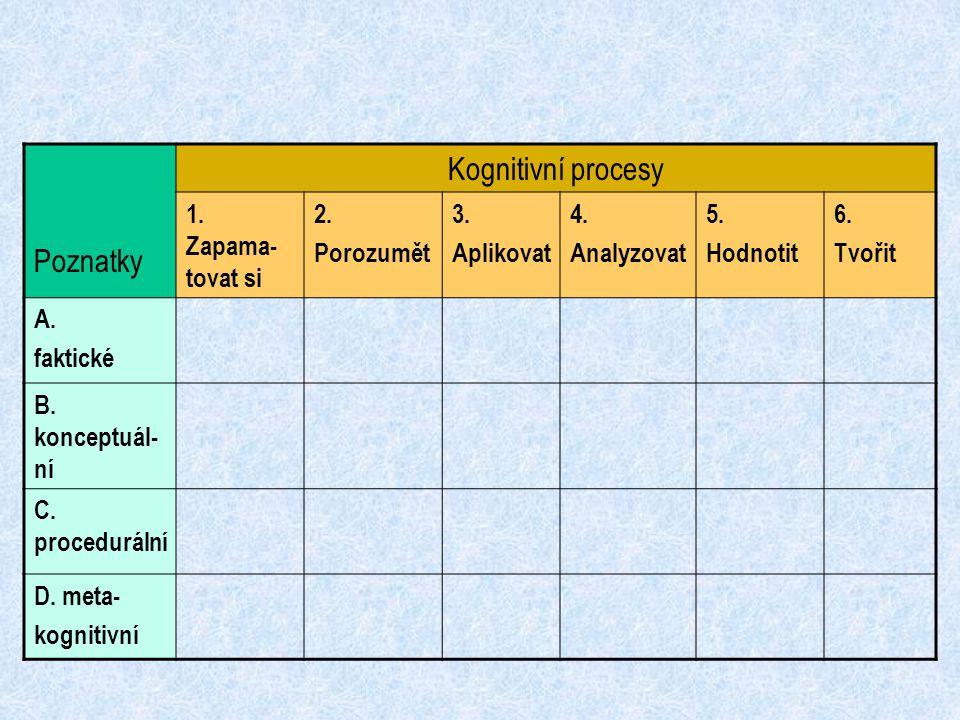 Kognitivní procesy Poznatky 1. Zapama-tovat si 2. Porozumět 3.