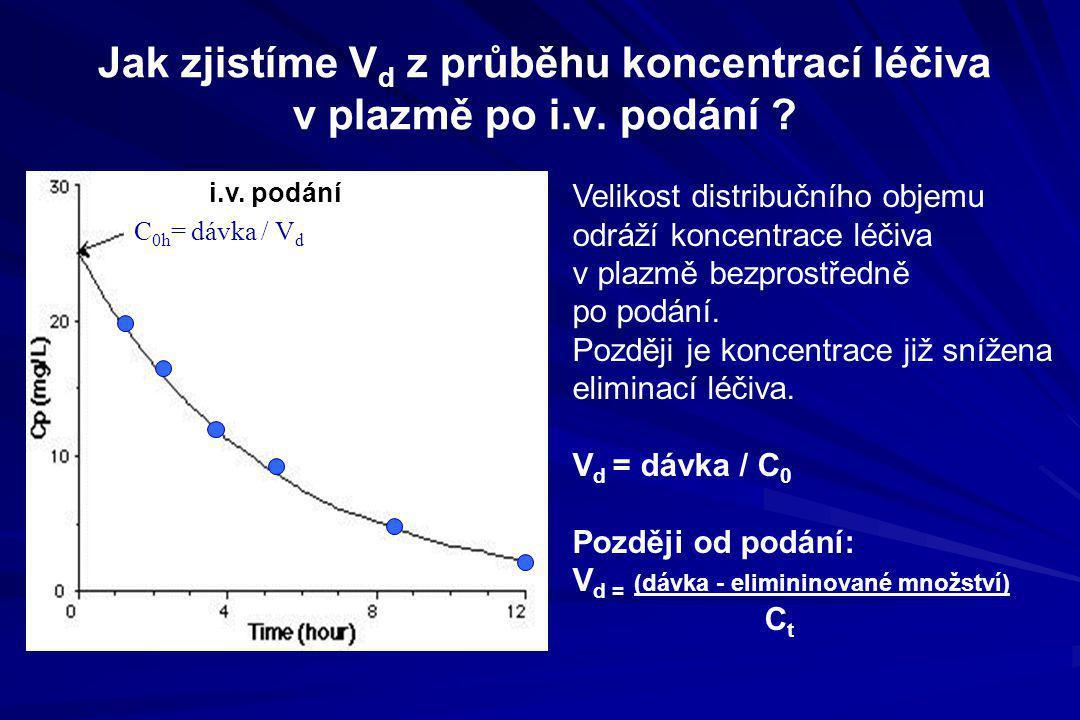 Jak zjistíme Vd z průběhu koncentrací léčiva v plazmě po i.v. podání