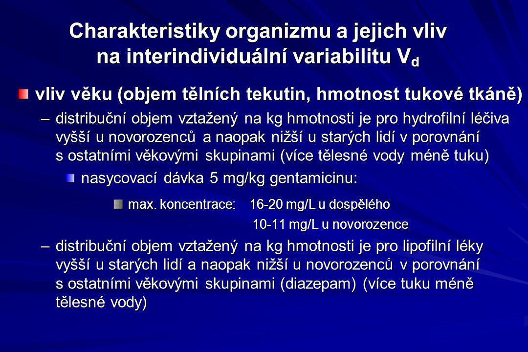 Charakteristiky organizmu a jejich vliv na interindividuální variabilitu Vd