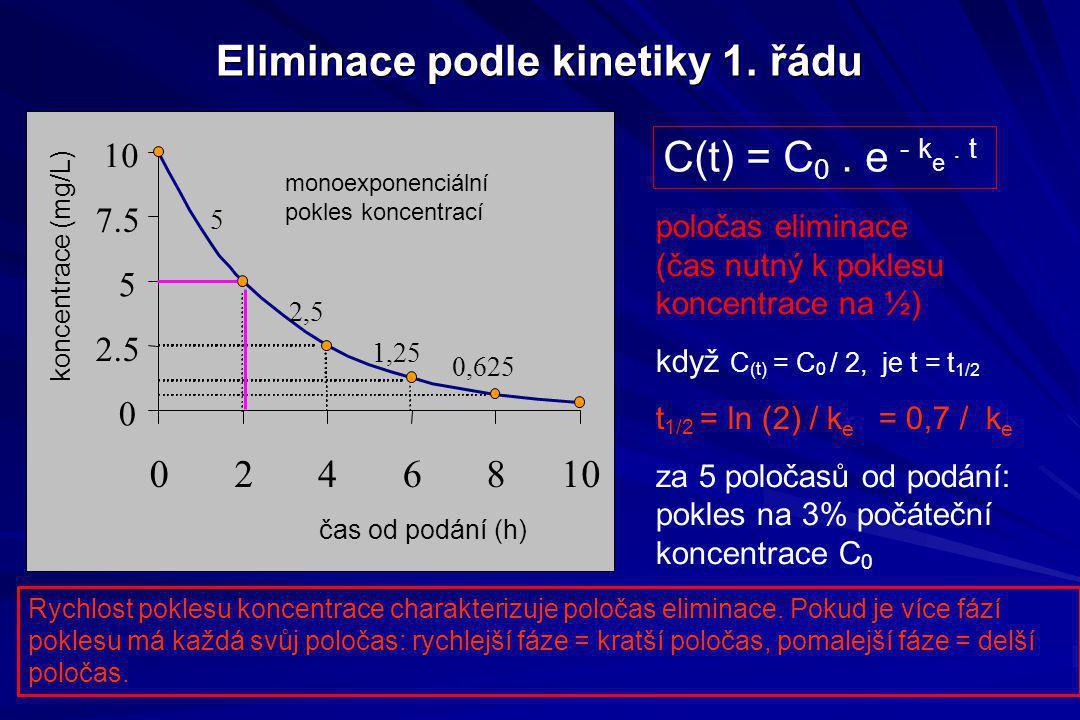 Eliminace podle kinetiky 1. řádu